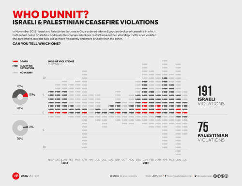 Ceasefire violations in Gaza