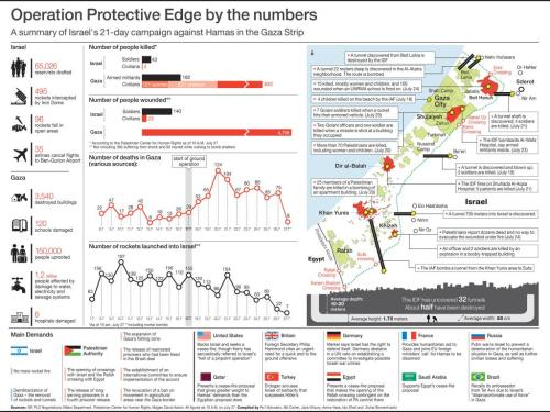 Gaza by the numbers