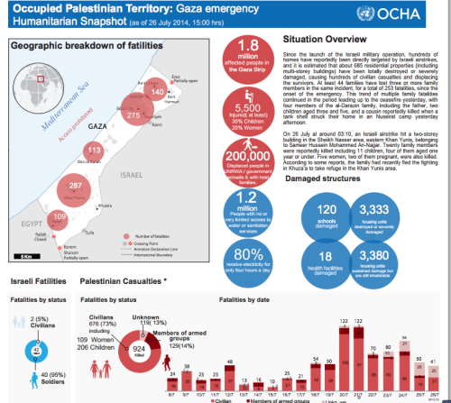 Geo breakdown of fatalities