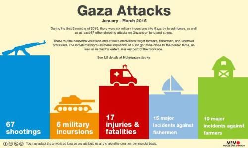 Gaza attacks.Jan-Mar 2015
