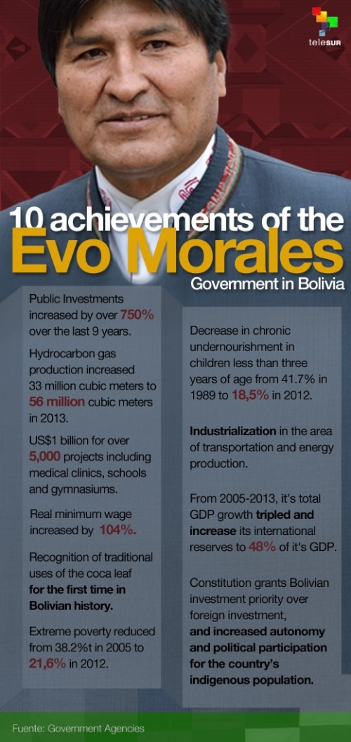 info Evo Morales accomplishment