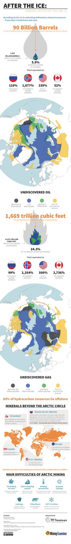Infographic Ideas zerohedge infographic : Plans for militarization of Arctic under US control | Tony Seed's ...