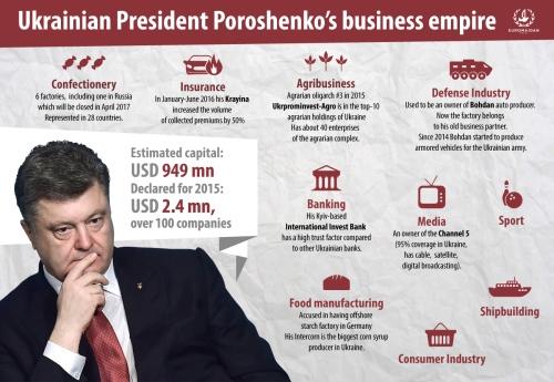 Poroshenko infographic