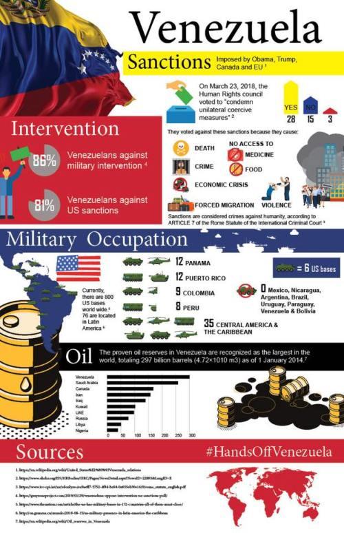 Venezuela.Intervention graphic