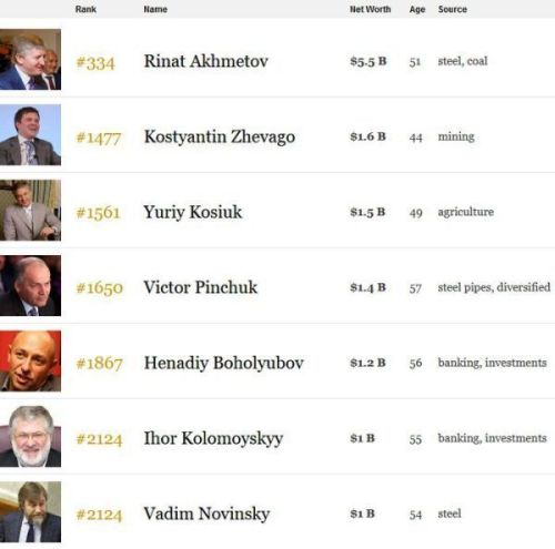 2018.Oligarchs.Forbes ranking